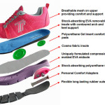 therafit-shoe-technology